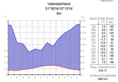 Klimadiagramm-metrisch-deutsch-Valentia-Irland.png