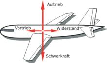 Flugzeug wikipedia for Fliegen lebensdauer