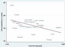 Life expectancy | Revolvy