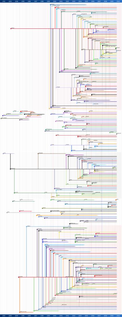 Linux Distro Timeline
