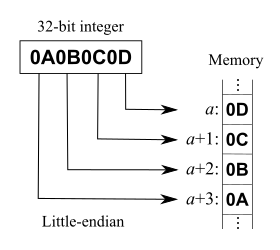 Diagram of how a 32-bit integer is arranged in...