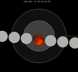 Lunar eclipse chart close-1960Mar13.png