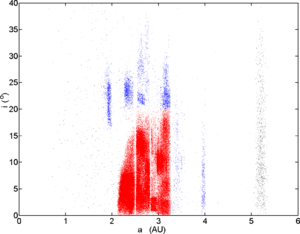 Hungaria group - Same as above, however showing inclination versus semi-major axis. Again Hungaria asteroids are the (top-)leftmost dense grouping in blue.