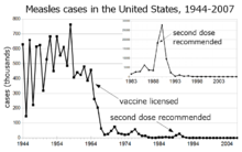 Measles cases 1944-1964 follow a highly variable epidemic pattern, with 150,000-850,000 cases per year. A sharp decline followed introduction of the vaccine in 1963, with fewer than 25,000 cases reported in 1968. Outbreaks around 1971 and 1977 gave 75,000 and 57,000 cases, respectively. Cases were stable at a few thousand per year until an outbreak of 28,000 in 1990. Cases declined from a few hundred per year in the early 1990s to a few dozen in the 2000s.