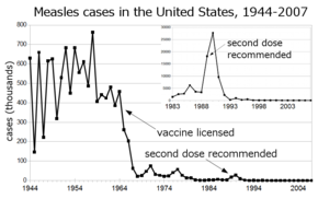 Measles cases 1944—1963 followed a highly variable epidemic pattern, with 150,000-850,000 cases reported per year. A sharp decline followed introduction of the first measles vaccine in 1963, with fewer than 25,000 cases reported in 1968. Outbreaks around 1971 and 1977 gave 75,000 and 57,000 cases, respectively. Cases were stable at a few thousand per year until an outbreak of 28,000 in 1990. Cases declined from a few hundred per year in the early 1990s to a few dozen in the 2000s.