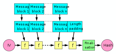 Diagram of a Merkle-Damgård hash function from Wikipedia
