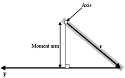 Moment arm diagram