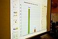 Monthly Metrics Meeting Wikimedia Foundation November 1, 2012 -0030.jpg