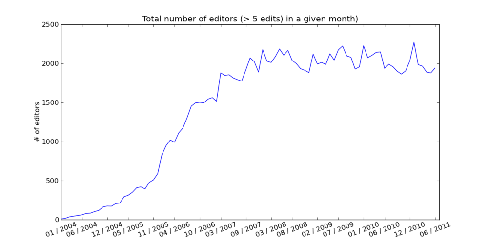More5 editors Total number of editors.png