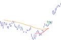 Moving average crossover.png