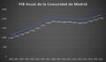 PIB Anual de la Comunidad de Madrid 2000-2017.png