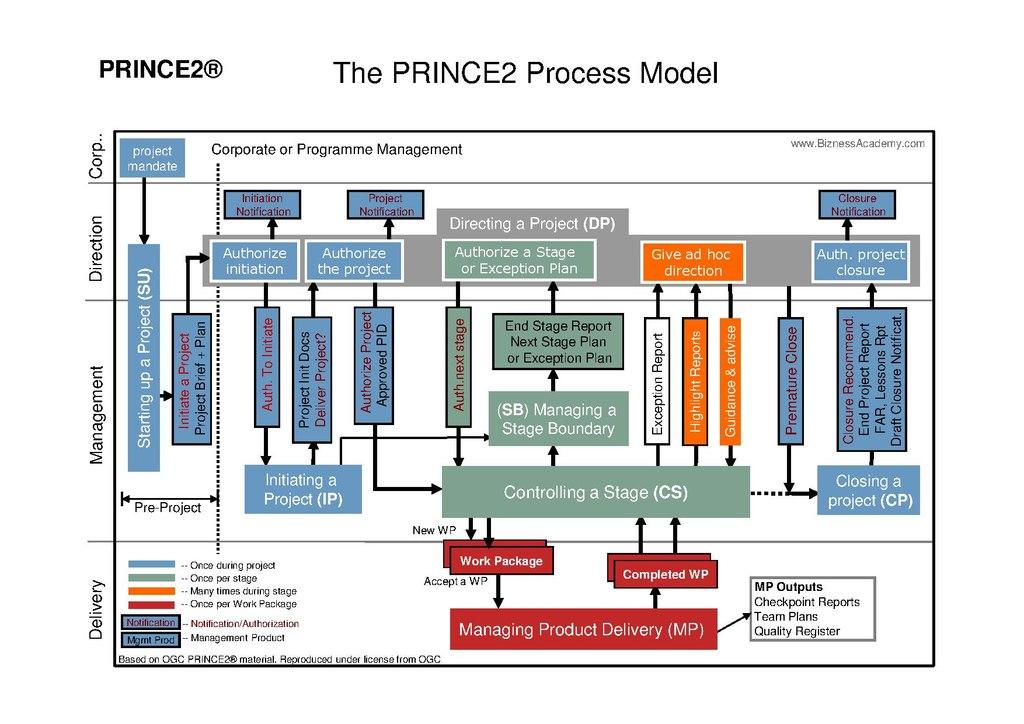 File Prince2 Process Model Diagram Pdf