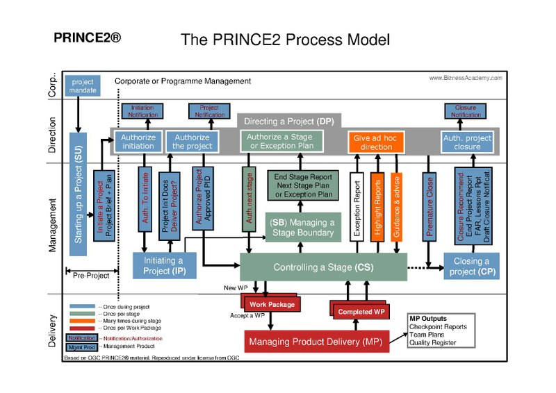 File PRINCE2 Process Model    Diagram      pdf     Wikimedia Commons