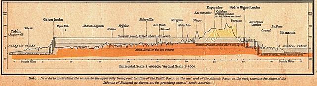 Corte transversal del Canal de Panamá
