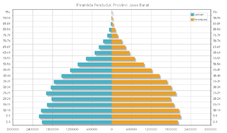 Sensus penduduk indonesia 2010 wikipedia bahasa indonesia piramida penduduk provinsi jawa barat tahun 2010 ccuart Gallery