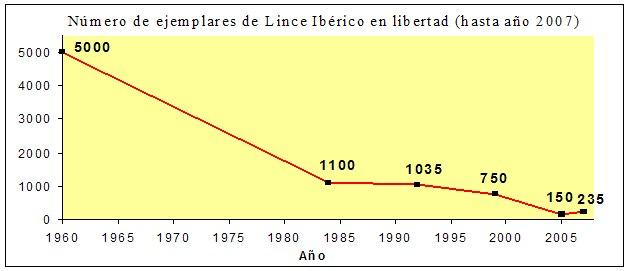 Población lince