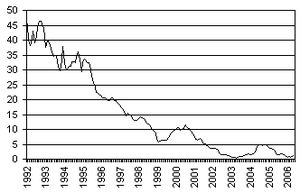 Image result for Галопирующая (скачкообразная). инфляция