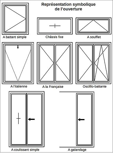 Technique des portes et fen tres wikip dia for Porte fenetre ouverture a la francaise