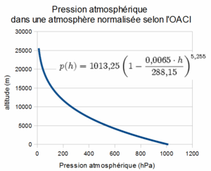 Pression amosphere oaci.png