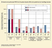 Émissions de particules PM10 et d'oxydes d'azote (NOx) de systèmes de chauffage actuels