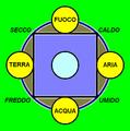 Quattro elementi.png