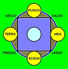 I quattro elementi e le loro relazioni
