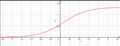 Rød logistisk graf med tydelig symmetri.png