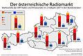 Radiomarkt in österreich.jpg