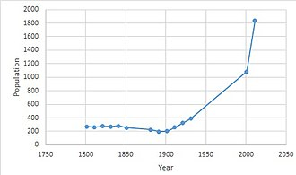 Ramsden Crays - Ramsden Crays population time series 1801–2011
