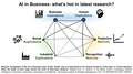 Research topics in Business-applied Artificial Intelligence.png