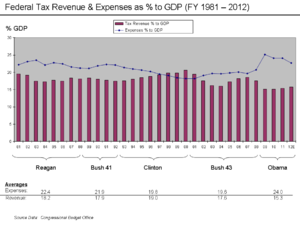 Subprime mortgage crisis solutions debate - Revenue and Expense as % GDP