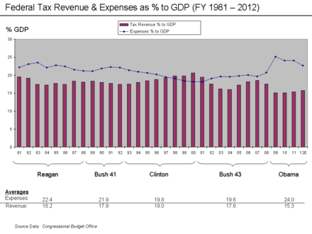 Revenue and Expense as % GDP. Revenue and Expense to GDP Chart 1993 - 2012.png