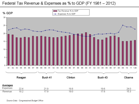 Revenue and expense as % GDP