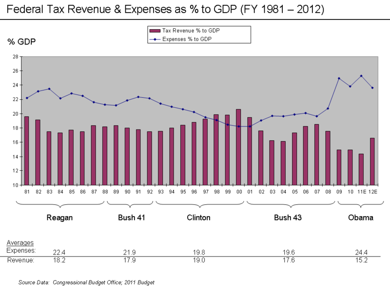 Revenue and Expense to GDP Chart 1993 - 2012.png