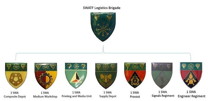SWATF Logistics Brigade updated