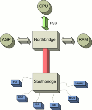 Typical north southbridge layout