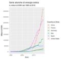 Serie storiche di energia eolica.png