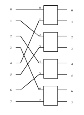 Multistage interconnection networks - Wikipedia