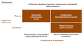 Social Entrepreneurship diagram rus.png
