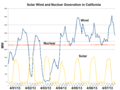 Solar Wind and Nuclear Generation in California-2013-04.png