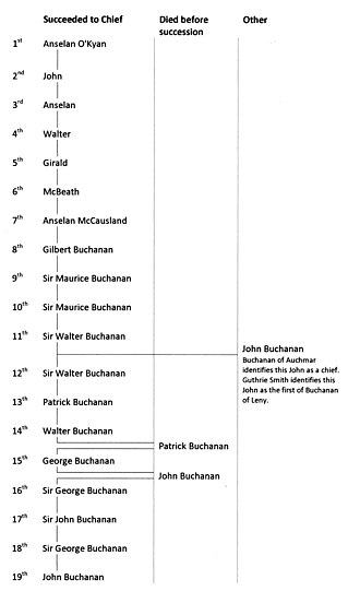 Clan Buchanan - Succession of Clan Buchanan Chiefs