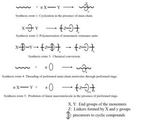 Polyrotaxane - Synthesis routes to main chain polyrotaxanes