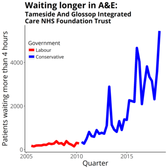 Tameside and Glossop Integrated Care NHS Foundation Trust - Four-hour target in the emergency department quarterly figures from NHS England Data from https://www.england.nhs.uk/statistics/statistical-work-areas/ae-waiting-times-and-activity/