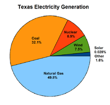 Solar power plants in texas