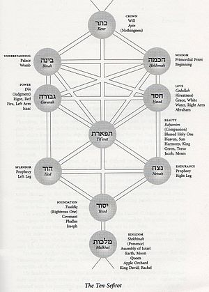 Tzadik - Correspondences; Yesod-Foundation: 9th sefirah, Tzadik, Covenant, channels Heaven to 10th sefirah: Kingship, Earth, Shekhinah, Israelites.