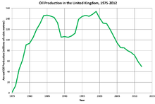 Oil and gas industry in the United Kingdom - Wikipedia