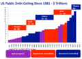US Public Debt Ceiling 1981-2010.png
