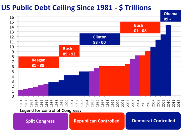 U.S. debt ceiling at the end of each year from 1981 to 2010. Indicates which President and which political party controlled Congress by year. US Public Debt Ceiling 1981-2010.png