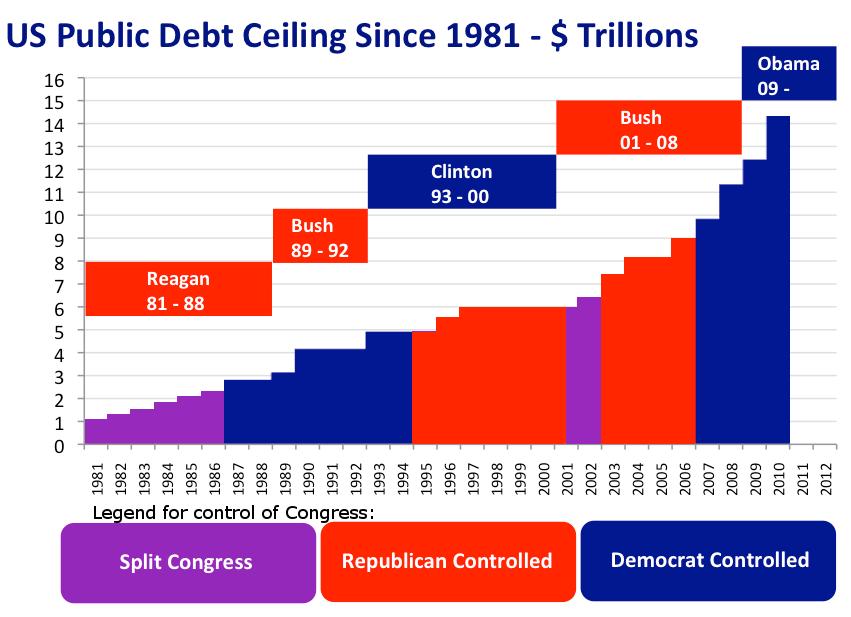 US Public Debt Ceiling 1981-2010