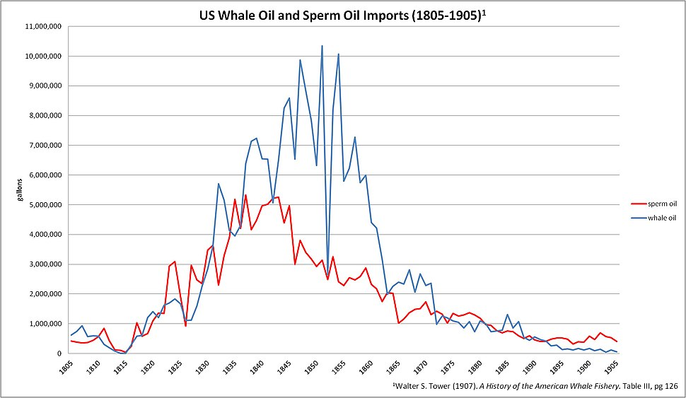 US Whale Oil and Sperm Oil Imports (1805-1905)